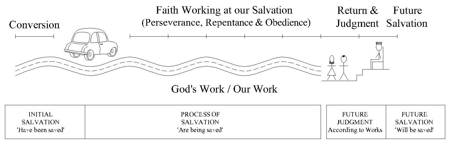 future judgment and salvation the scripture says